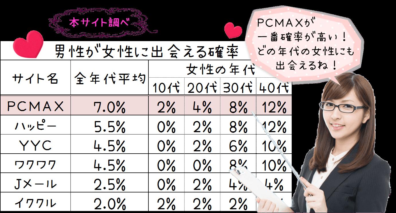 pcmaxの出会える確率
