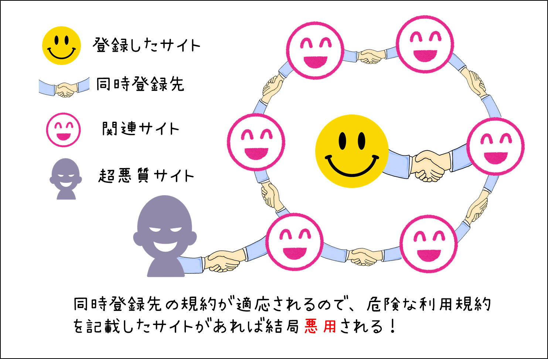 同時登録が存在する出会い系