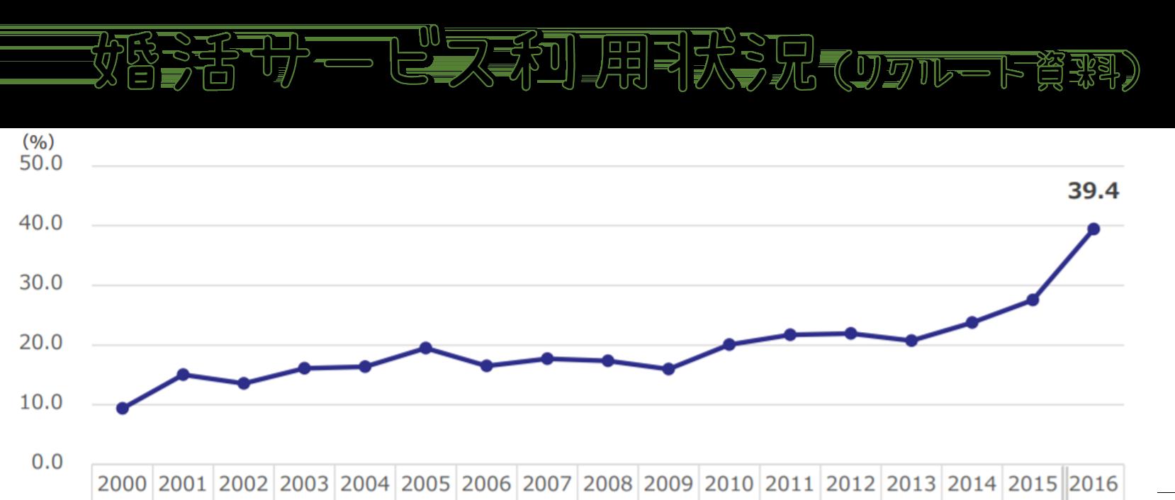出会い系サイト、婚活サイト利用率を比較