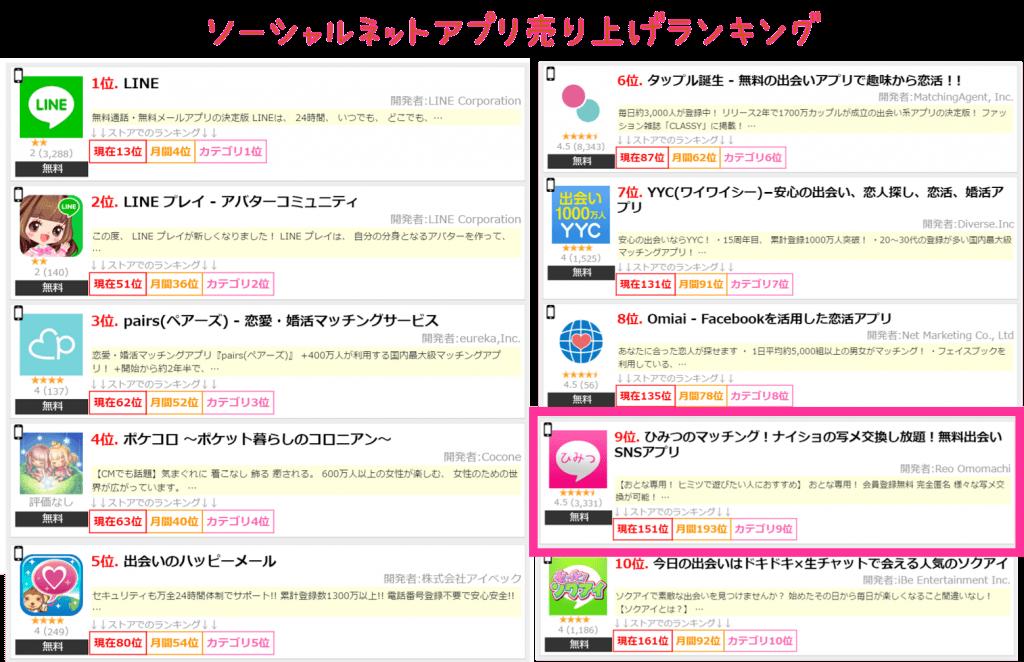 ひみつのマッチングアプリのランキング評価