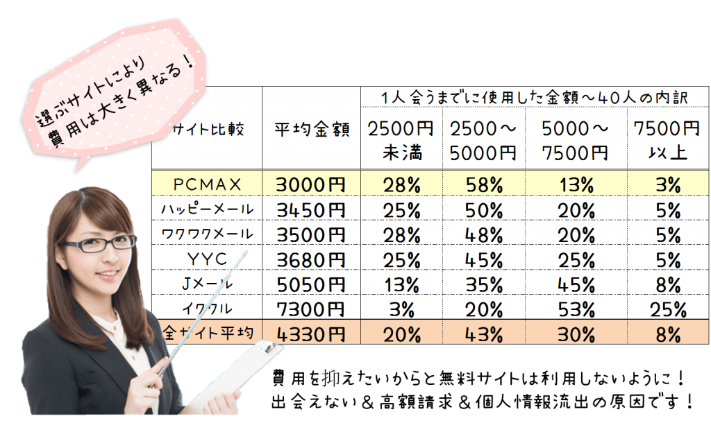 PCMAXの料金とYYCの料金を比較