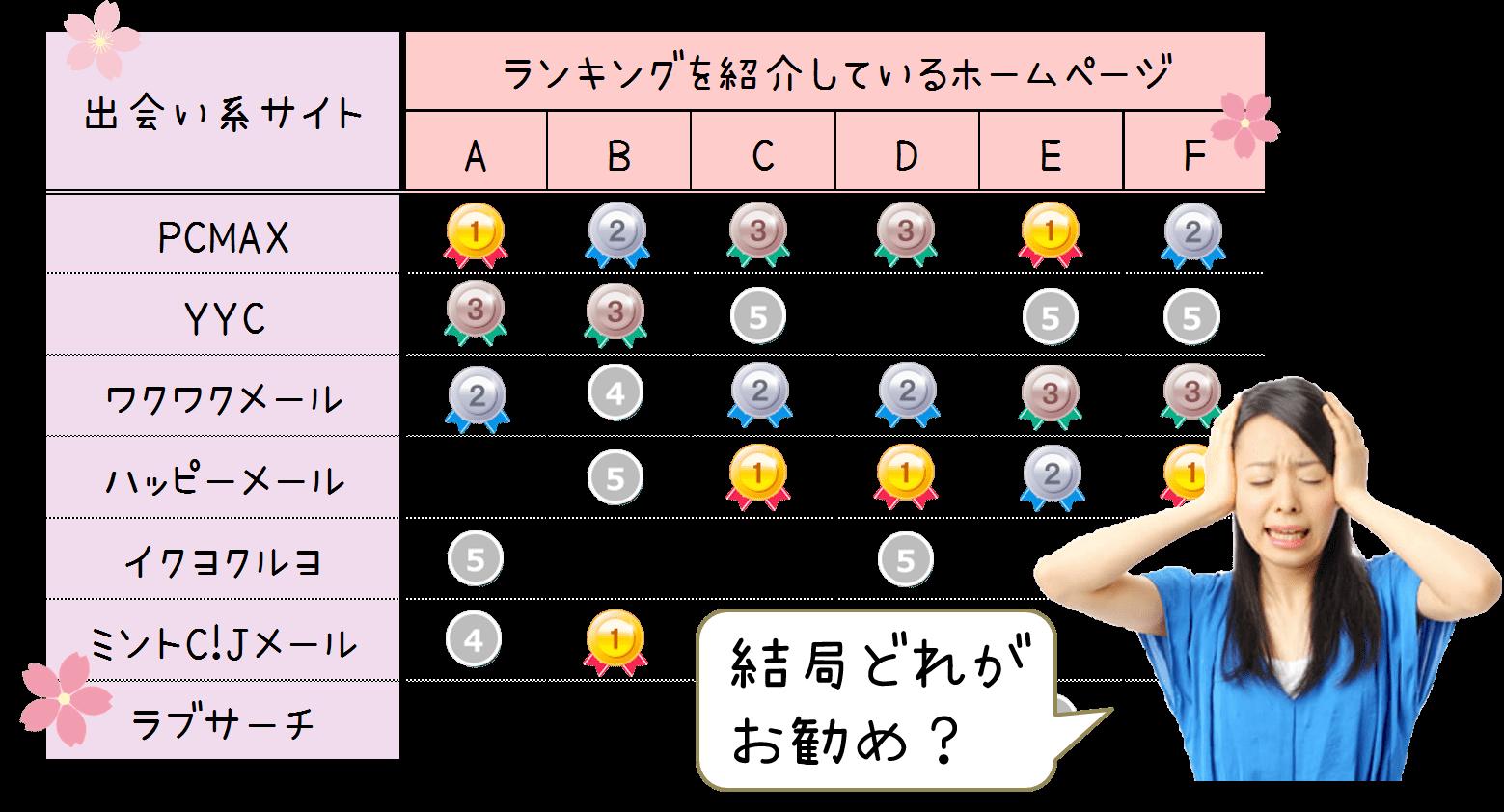 ネット恋愛口コミランキング