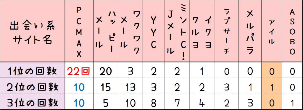アイル口コミランキング評判
