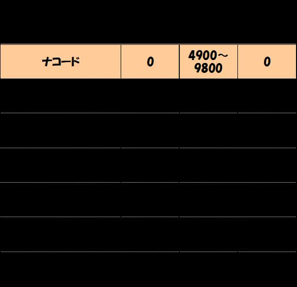 ナコードと他社の料金比較